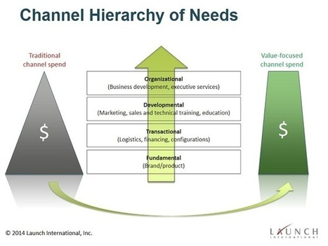 Measure Your Channel Enablement Program Against The Channel Partner Hierarchy of Needs | Launch International | Channel Marketing | Scoop.it