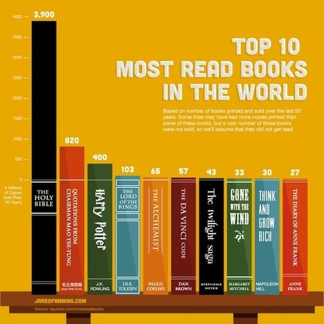 Awesome Infographic: The Most Read Books in the World | All Things Writing | Scoop.it