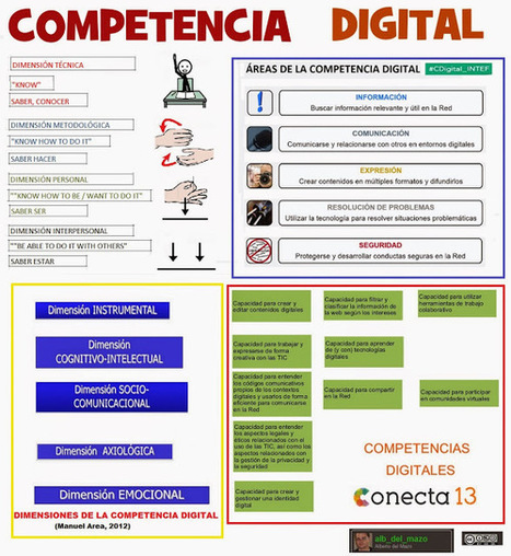 ¿Qué es la competencia digital? Áreas y descriptores competenciales | Educacion, ecologia y TIC | Scoop.it