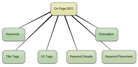 Best Practices for On-Page SEO to Follow For 2014 | seo-institute.in | SEO Training Institute | Scoop.it
