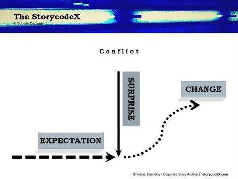 "The StorycodeX of Expectation, Surprise and Change; Introducing ""Hero 2.0""!!! 