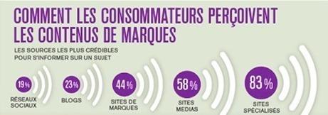 [Infographie] Comment optimiser ses stratégies de brand content ? | Marques Médias | Scoop.it