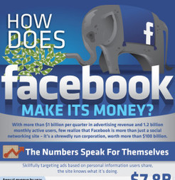 How Does Facebook Make Its Money? | Things are changing | Scoop.it