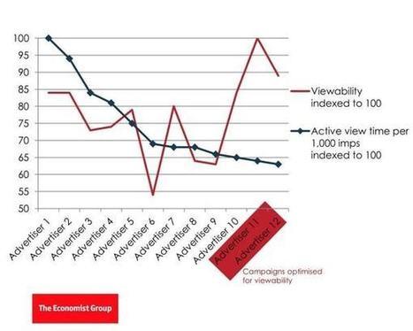 Pourquoi les médias outre-Atlantique font le pari de la vente de pubs à l'attention | Marketing Cross-Canal Only | Scoop.it