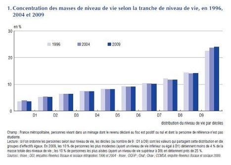La redistribution des richesses à la peine   Inégalités économiques entre la France et les Etats-Unis   Scoop.it
