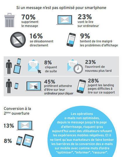 Infographie : pourquoi les campagnes emailing doivent être adaptées au mobile | CRM | Scoop.it