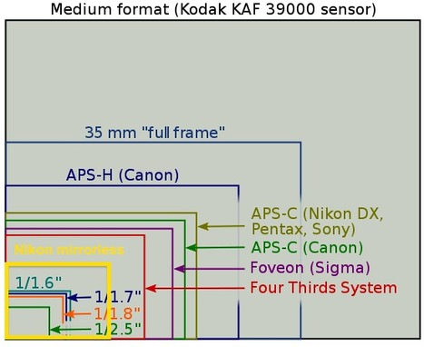 Rumor: Nikon mirrorless camera will come with three lenses and 2.6x crop factor | Photography Gear News | Scoop.it