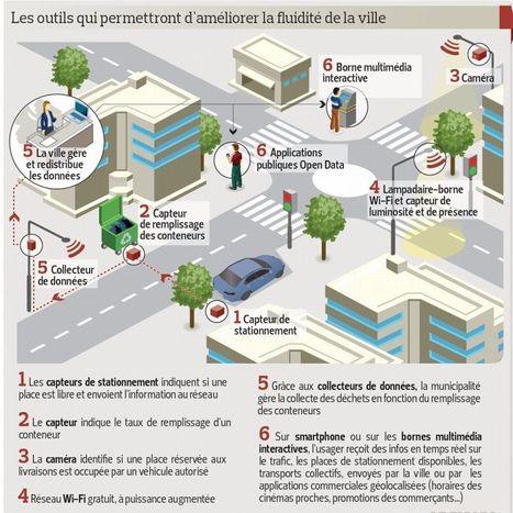 Nice inaugure son «boulevard connecté» | URBACCESS | Scoop.it