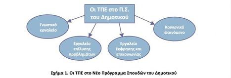Ο Πληροφορικός γραμματισμός (ICT literacy) στην Πρωτοβάθμια Εκπαίδευση  Δρ Παναγιώτης Τσιωτάκης Καθηγητής   ICT in Education   Scoop.it