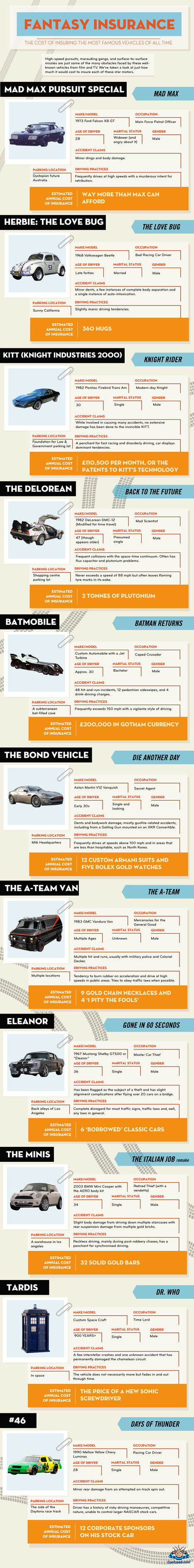 Fantasy car insurance - Infographic showing the cost of insuring famous cars | Infographics | Scoop.it