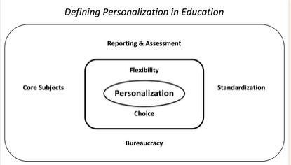 Defining Personalization in Education - Learning with no Boundaries   Personalize Learning (#plearnchat)   Scoop.it