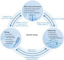 Engineering and ethical perspectives in synthetic biology   SynBioFromLeukipposInstitute   Scoop.it