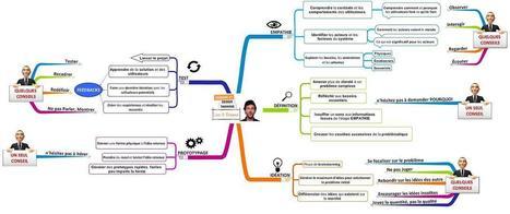 Les étapes de la démarche de PENSÉE DESIGN ou... | KM And TRAVEL Addict | Cartes mentales | Scoop.it