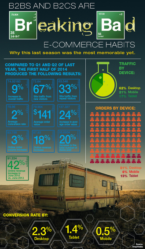 B2Bs and B2Cs Are Breaking Bad eCom Habits Infographic | Digital-News on Scoop.it today | Scoop.it