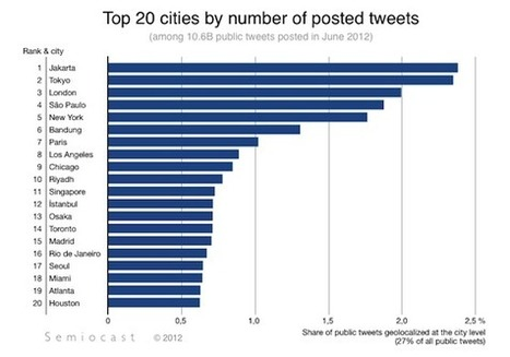 Guess What The World's Most Active Twitter City Is? - AllTwitter | Writer, Book Reviewer, Researcher, Sunday School Teacher | Scoop.it