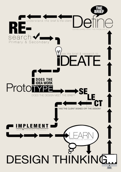 Design Thinking Infographic | Designing design thinking driven operations | Scoop.it