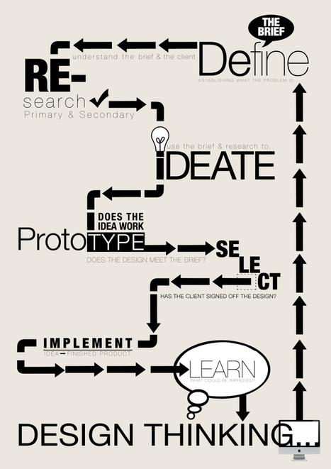 Design Thinking Infographic | Design | Scoop.it