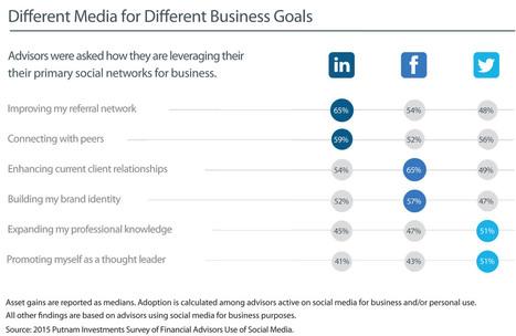 Social Media No Longer an Afterthought for Advisors: Putnam   Pharma Financial Social Media   Scoop.it