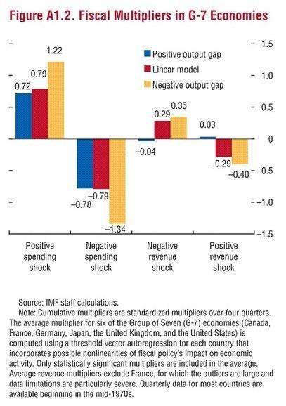 Fiscal Multiplier and European Austerity - Economics Blog | IB Economics Regent's Bangkok | Scoop.it