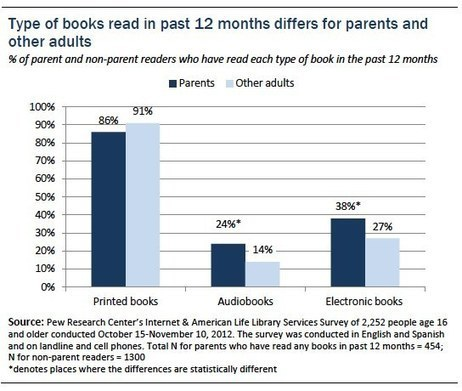 In a digital age, parents value printed books for their kids | Must Read articles: Apps and eBooks for kids | Scoop.it