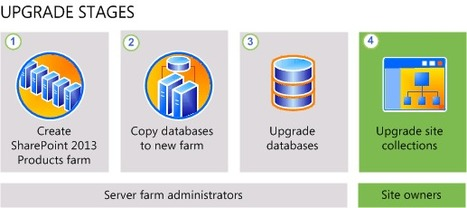 Overview du processus d'upgrade de SharePoint 2010 vers SharePoint 2013 | SharePoint 2010 - 2013 | Scoop.it