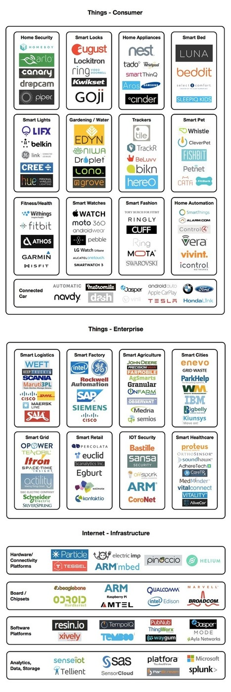 Internet of Things (IoT) Market Ecosystem Map | Expertiential Design | Scoop.it