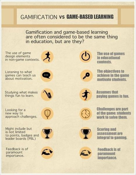 Gamification | Game based learning | Scoop.it