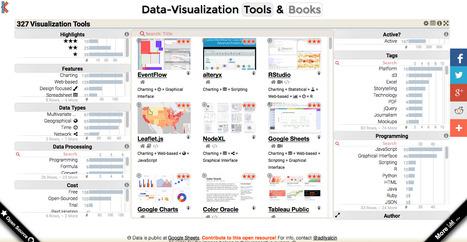 Dataviz : 327 outils à découvrir | Journalisme graphique | Scoop.it