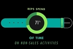 How Using Tablets as Sales Tools Boosts Productivity, Profits [Video Infographic] | Sales | Scoop.it