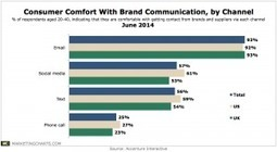 Consumers Comfortable With Email Contact From Brands, Dont Want Phone Calls | BPM, PaaS, & Cloud Computing | Scoop.it