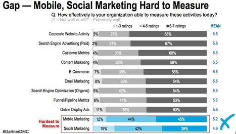Which Social & Mobile Metrics Should You Be Paying Attention To? | MobileWeb | Scoop.it