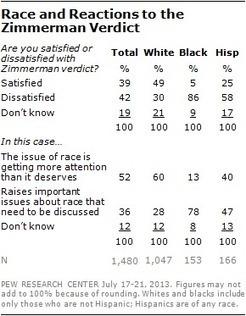 Big Racial Divide over Zimmerman Verdict | Numeracy in the Curriculum | Scoop.it