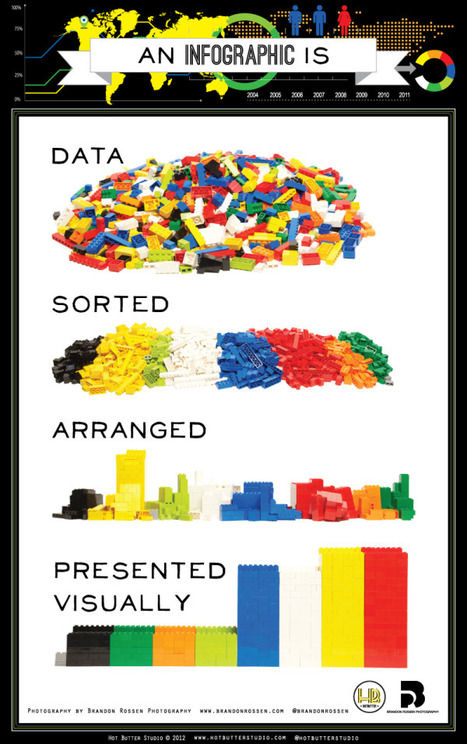Cool Infographics - Blog - What is an Infographic? (explained with LEGOs) | AtDotCom Social media | Scoop.it
