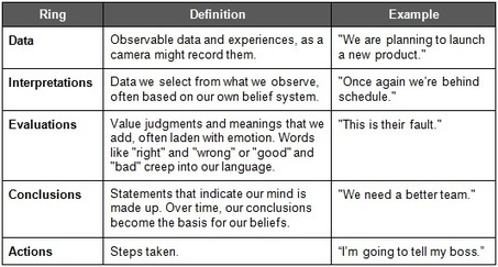 The Circle of Assumptions | Blending Learning & Work | Scoop.it