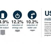 Hilton Worldwide Saves $250 Million from Energy Efficiency in 4 Years   Sustainable Brands   Meet Green & Cheers!   Scoop.it