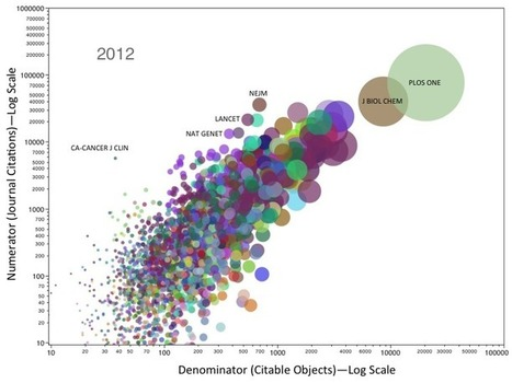 Dynamic Visualization of Biomedical Journals 2003-2012 | Data is Beautiful | Scoop.it