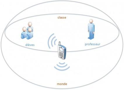 Évaluer avec son téléphone portable | Education et TICE | Scoop.it