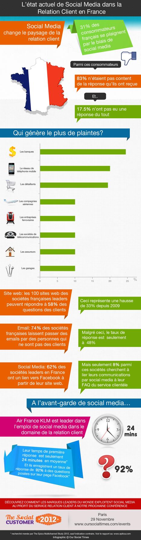 Etat de la relation client en France à l'ère du social | WIliB #CRM #Customer experience / journey | Scoop.it