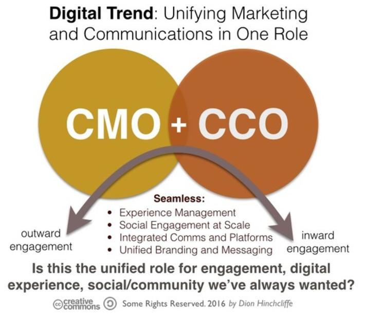 Restructured Digital C-Suite: Future of CMO, CCO, CIO, CDO | FUTURE of INNOVATION | Scoop.it
