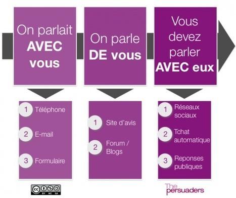 MediasSociaux.fr > Les entreprises vers la maturité digitale ? | Medias Sociaux : Analyses et comportements | Scoop.it