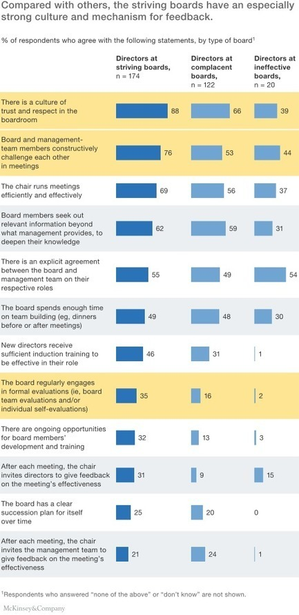 Toward a value-creating board | McKinsey & Company | DOORs to Leadership and Change | Scoop.it