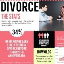 Divorce: The Stats | Visual.ly | Divorce Content | Scoop.it