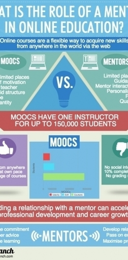 What is the role of a Mentor in Online Education? Infographic | Aprender a distancia | Scoop.it