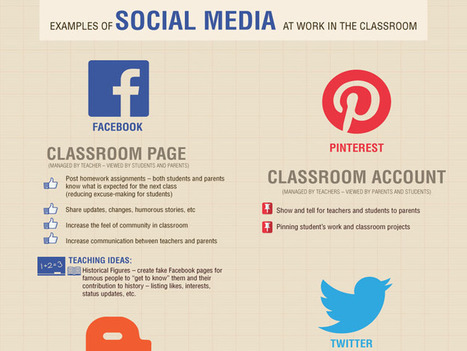 22 Simple Examples Of Social Media In The Classroom | Teaching Tools Today | Scoop.it