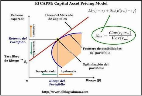 El CAPM, un Modelo de Valoración de Activos Financieros | Finanzas corporativas | Scoop.it