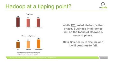 Industry's Largest Hadoop Maturity Survey Reveals 94% of Respondents are Bullish - insideBIGDATA | AXX Analytics - Hot Topics & Trends | Scoop.it
