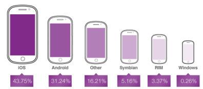 Etat des lieux de la publicité sur le mobile : 600 M$ selon Opera Mediaworks | Veille Web-Digital | Scoop.it