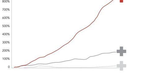 Why Our Health Care Is Obscenely Expensive, In 12 Charts | Crap You Should Read | Scoop.it
