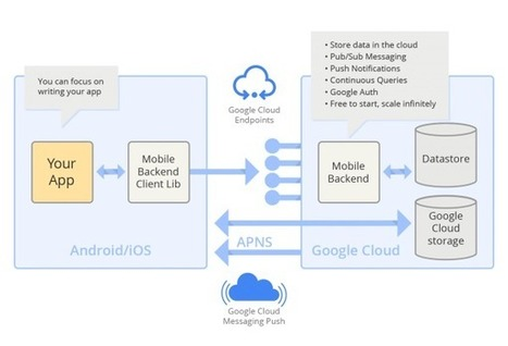 Google Cloud Platform Simplifies Mobile Back-end Development - ProgrammableWeb (blog) | Development on Various Platforms | Scoop.it