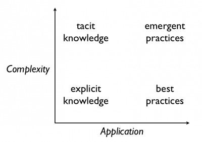 Harold Jarche » Sharing tacit knowledge | From Complexity to Wisdom | Scoop.it